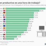 Productividad por hora trabajada (países OCDE) #infografia #infographic