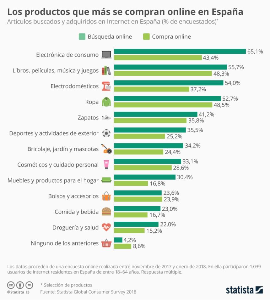 Productos que más se compran online en España #infografia #infographic #ecommerce