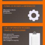 Creación de un profesiograma para selección de personal #infografia #infographic #rrhh