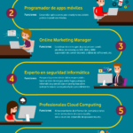Profesiones digitales para transformar tu empresa #infografia #infographic #rrhh