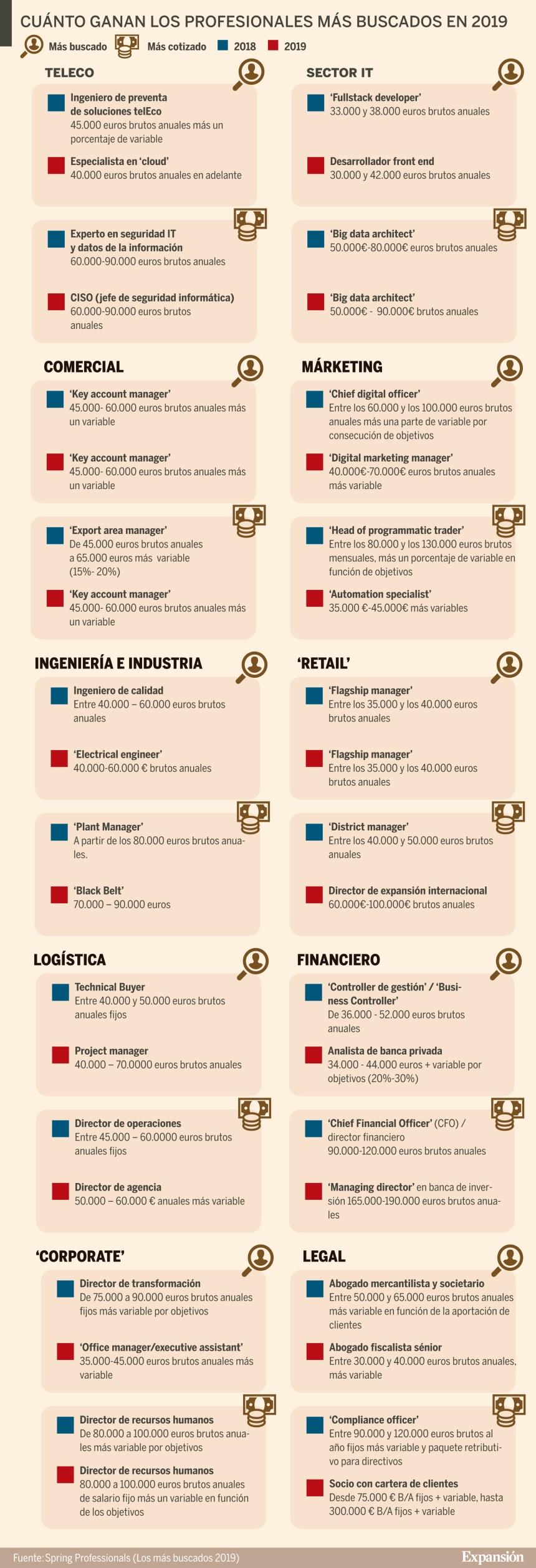 Cuánto ganan los profesionales más buscados #infografia #infographic #rrhh