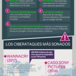 Protege tu información: cómo evitar un ciberataque #infografia #infographic