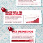 8 puntos sobre la publicidad en Comercio Electrónico #infografia #marketing #ecommerce