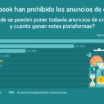 La mayoría de los medios sociales prohibe publicidad de criptomonedas #infografia #marketing
