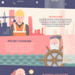 12 perfiles imprescindibles en publicidad programática #infografia #infographic #marketing