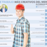 Los puestos de trabajo más creativos del mercado #infografia #rrhh