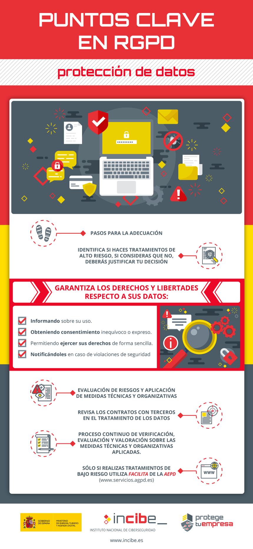Puntos clave en Protección de Datos #infografia #infographic #rgpd