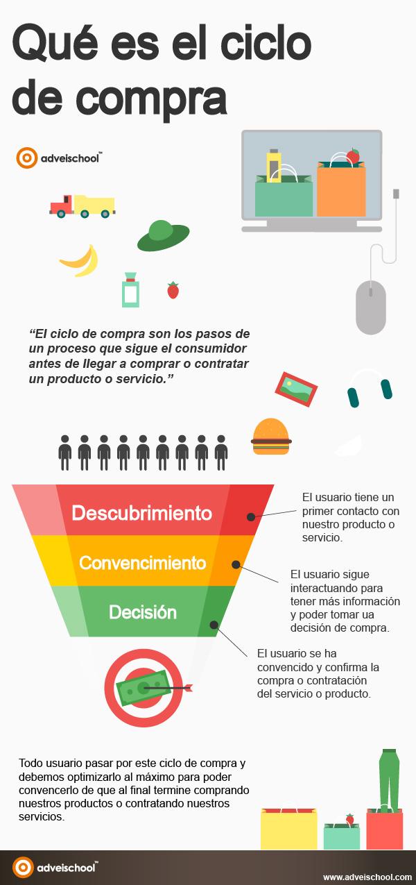 Qué es el Ciclo de Compra #infografia #infographic #marketing