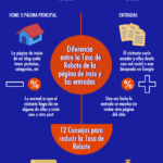 Qué es la tasa de rebote y 12 consejos para reducirla #infografia #infographic #marketing