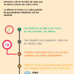Qué es un Webinar #infografia #infographic #education