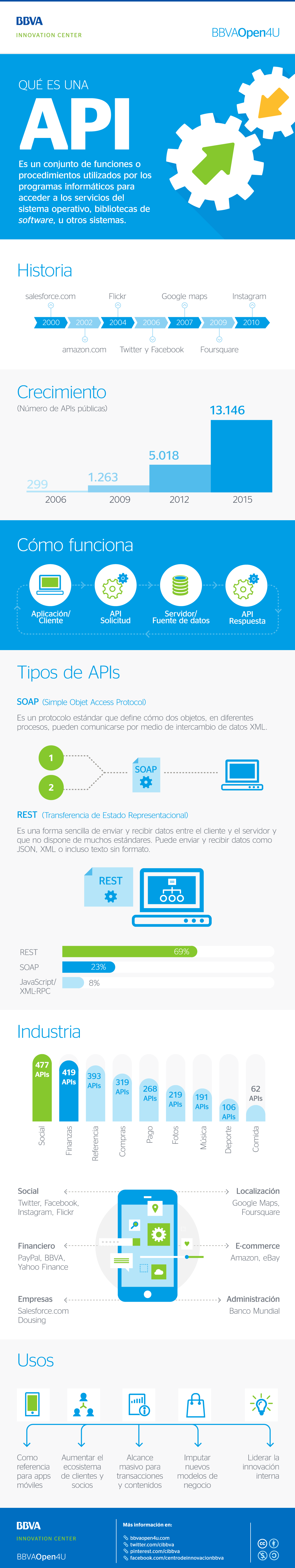 Qué es una API #infografia #infographic #software