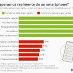 Qué esperamos de un smartphone #infografia #infographic