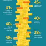 Qué valoran los inversores de mi empresa #infografia #infographic