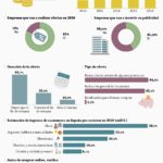 Radiografía del Black Friday en España 2016 #infografia #infographic #marketing