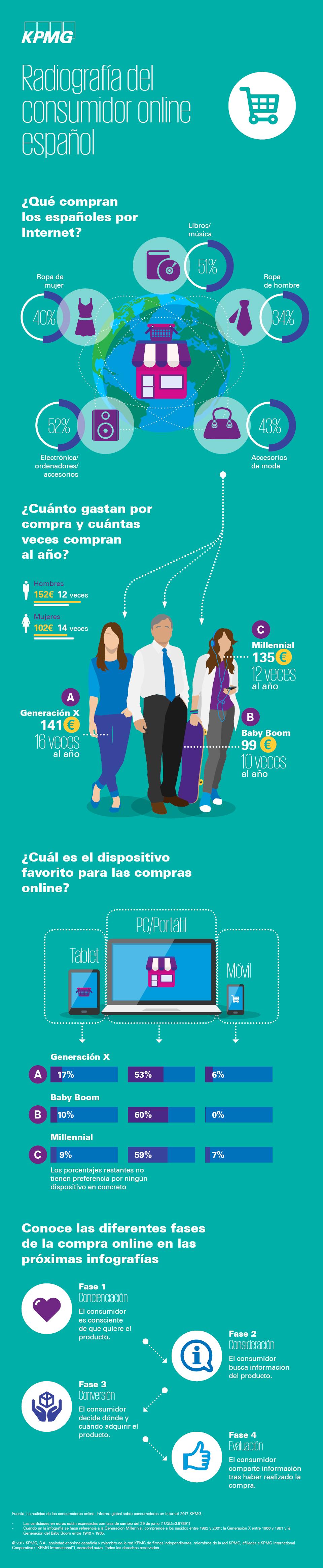 Radiografía del consumidor online español #infografia #infographic #marketing