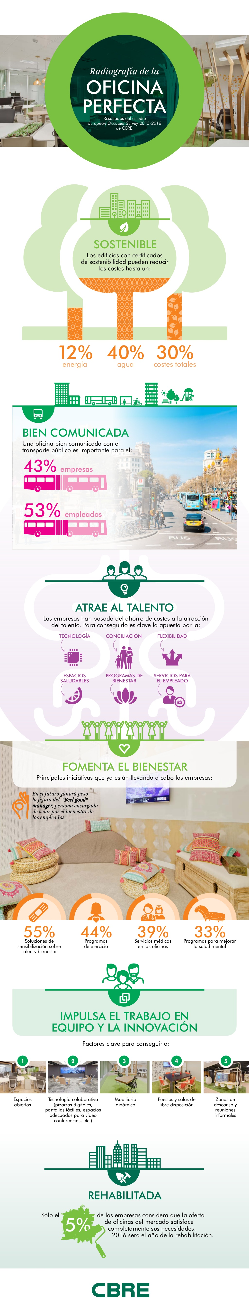 Radiografía de la Oficina Perfecta #infografia #infographic #rrhh
