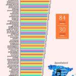 Ranking influencia de los conservatorios españoles en redes sociales (11/2017) #infografia #sociamedia