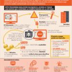 Ransomware: la toma de rehenes informática #infografia #infographic