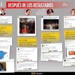 #Elecciones26J: reacciones en Twitter después de las elecciones #infografia #socialmedia