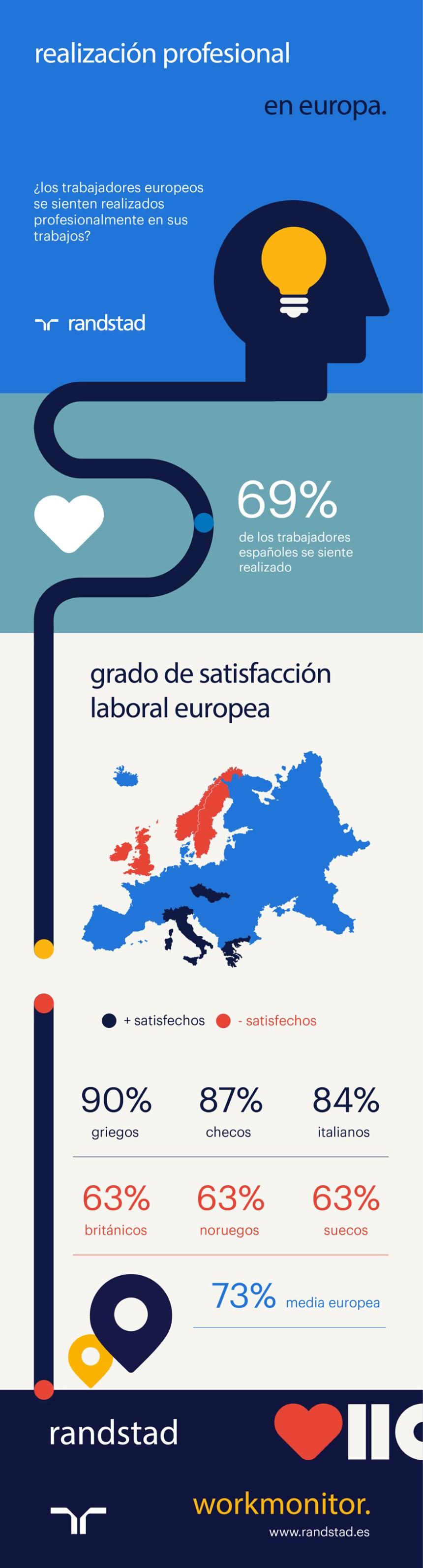 ¿Los trabajadores europeos se sienten profesionalmente realizados? #infografia #rrhh