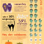 La pócima secreta para un Reclutamiento desastroso #infografia #infographic #rrhh