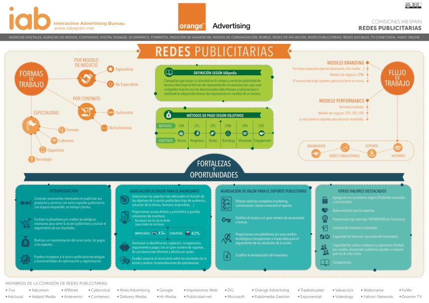 Redes Publicitarias #infografia #infographic #marketing