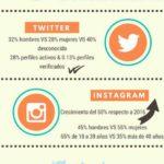 Algunos datos sobre Redes Sociales en España #infografia #infographic #socialmedia