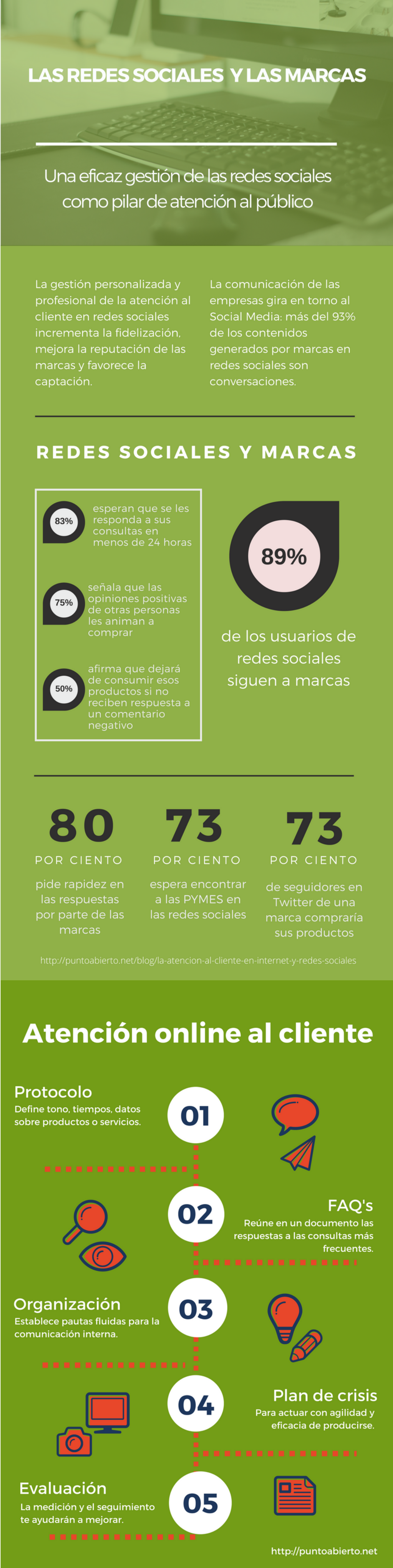 Redes Sociales: marcas y atención al cliente #infografia #socialmedia #marketing