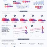 Uso de las redes sociales por generación #infografia #infographic #socialmedia