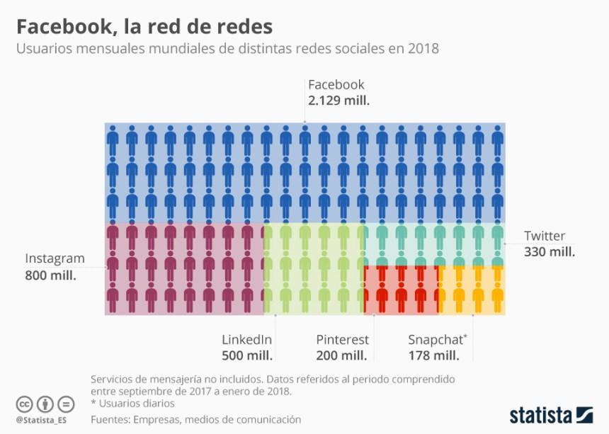 Las redes sociales con más usuarios #infografia #infographic #socialmedia