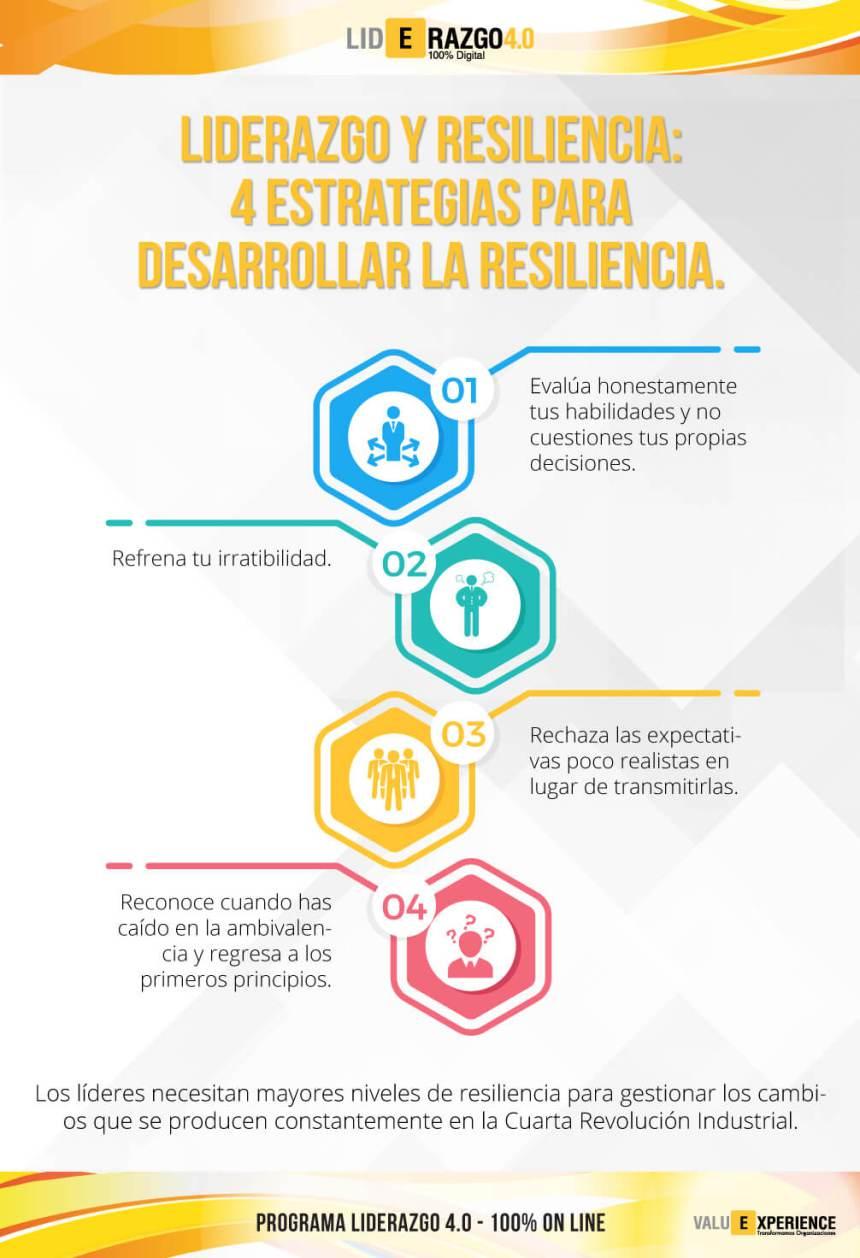 4 estrategias para desarrollar la Resiliencia #infografia #infographic