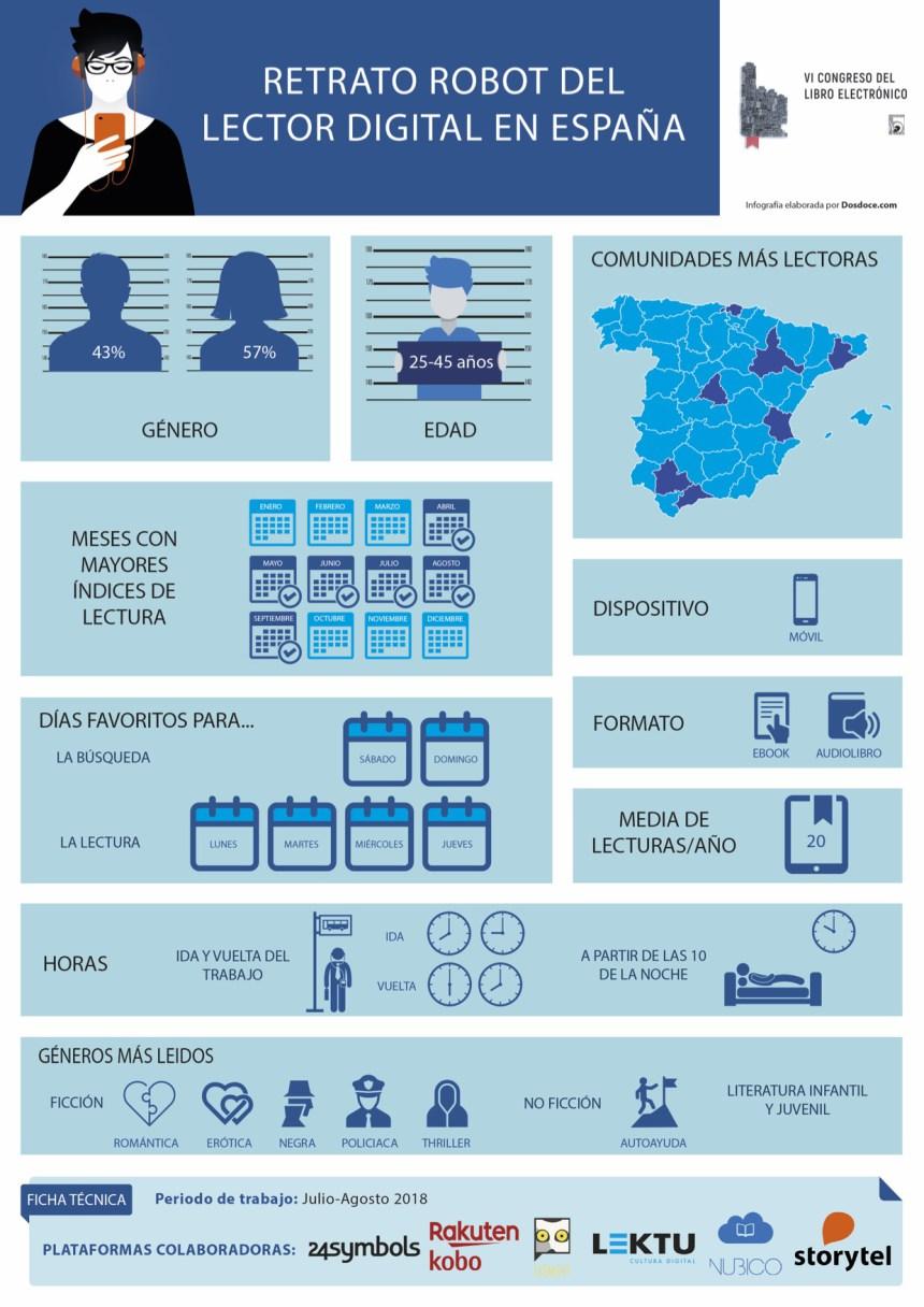 Retrato robot del lector digital en España #infografia #infographic