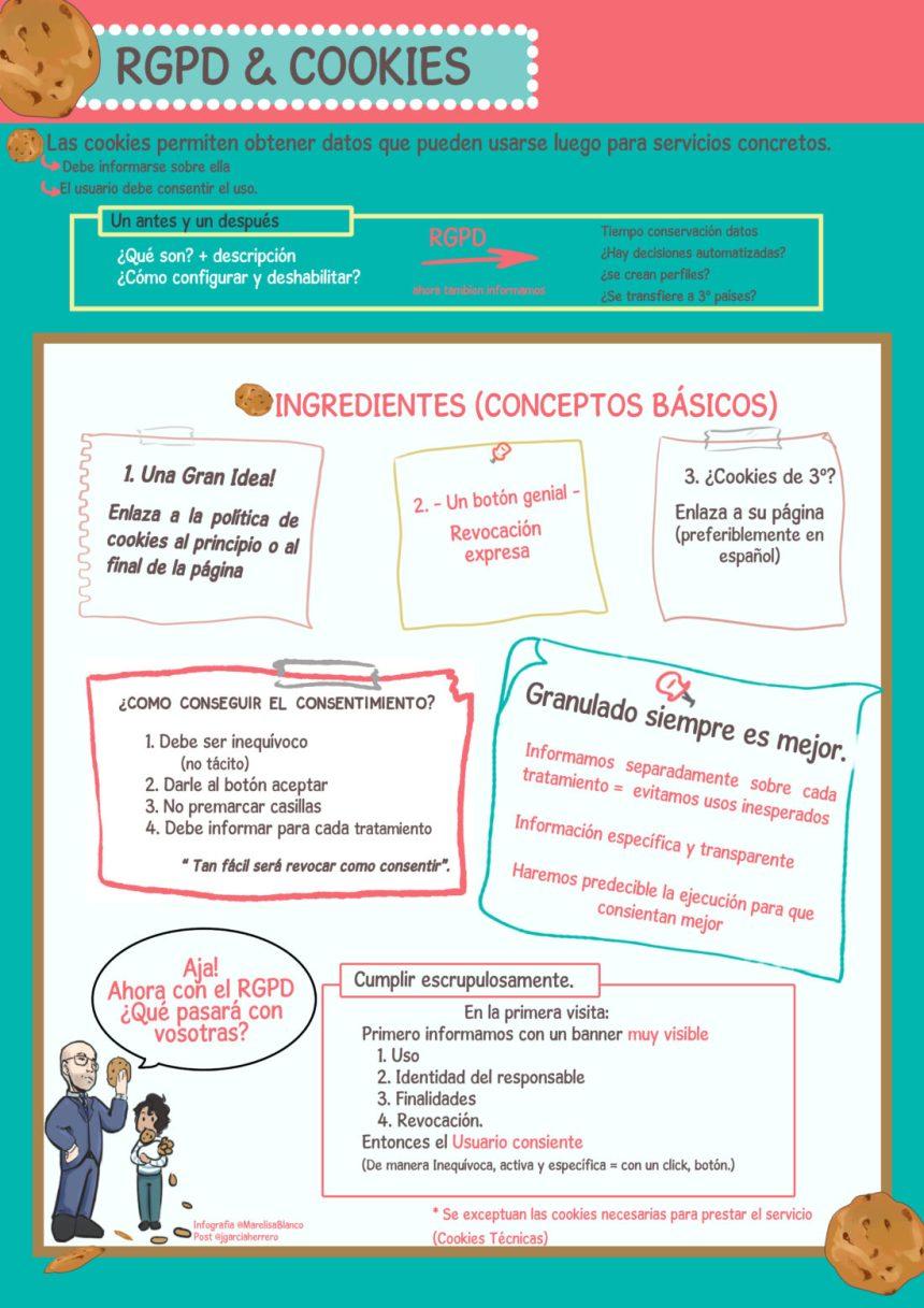 RGPD y Cookies #infografia #infographic #infographic #rgpd