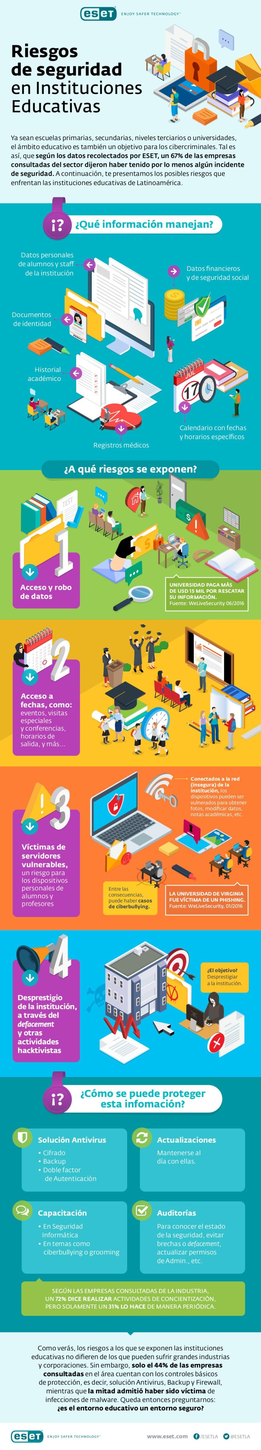 Riesgos de seguridad en Instituciones Educativas #infografia #infographic #education