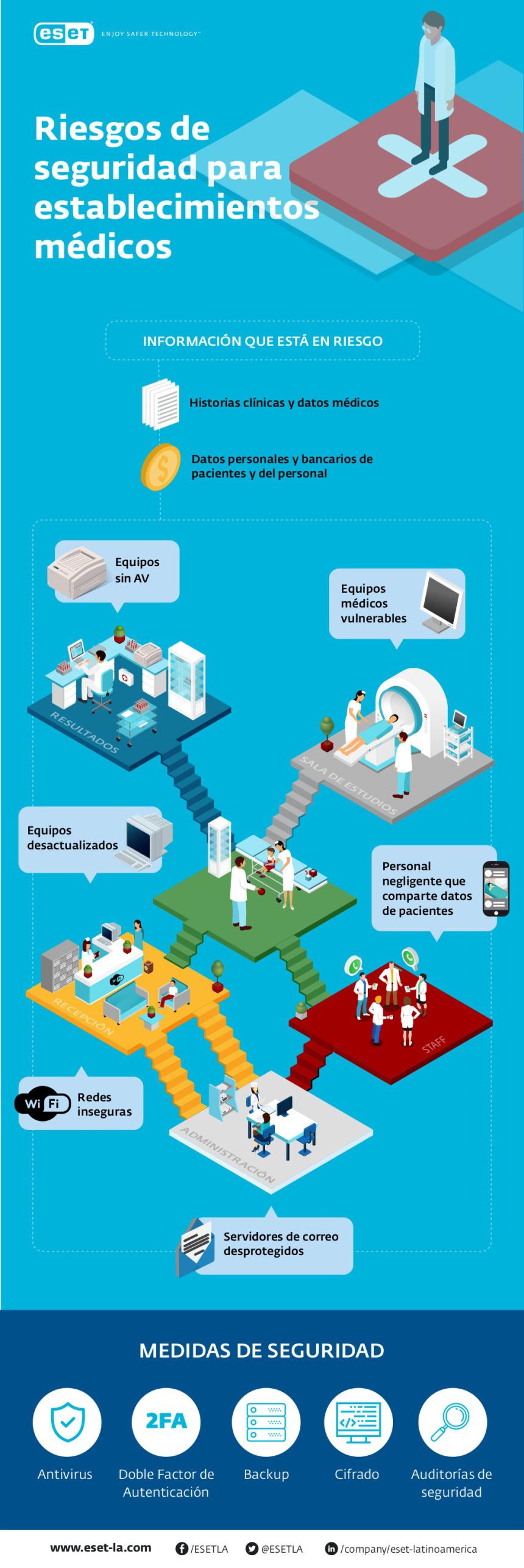 Riesgos de seguridad digital para establecimientos médicos #infografia #infographic