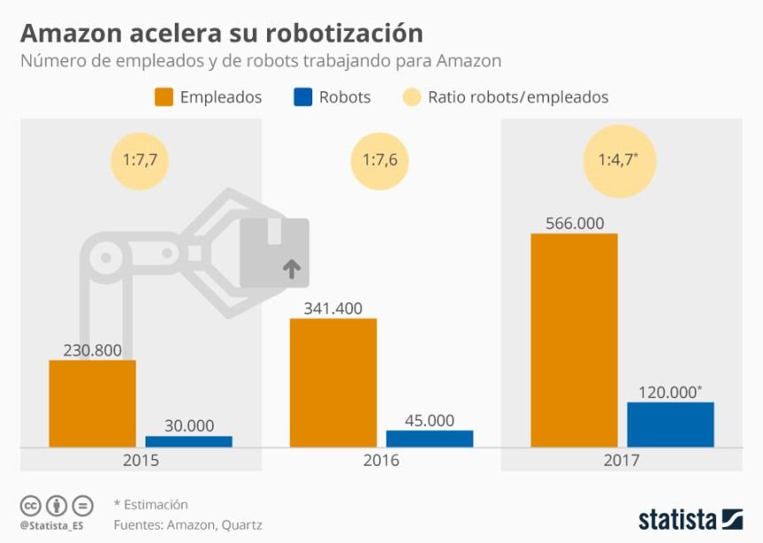 Amazon acelera su robotización #infografia #infographic #ecommerce