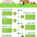 Roma: qué hacer en 3 días #infografia #infographic #turismo