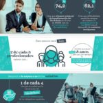 Blockchain y Recursos Humanos #infografia #rrhh #tech