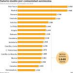 Salarios medios por Comunidades en España #infografia #infographic