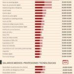 Salarios medios de las profesiones digitales en España #infografia #infographic #rrhh