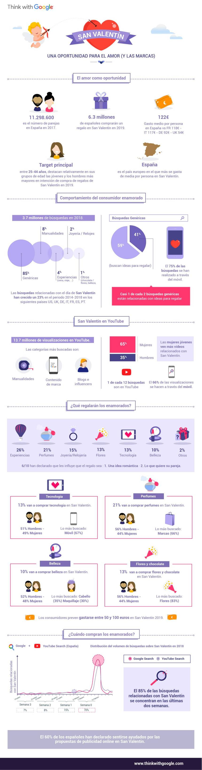 Marketing para San Valentín #infografia #infographic #marketing