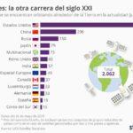 Países con más satélites #infografia #infographic #tech