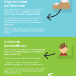 Cómo segmentar audiencias en Facebook Ads #infografia #socialmedia #marketing