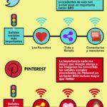 SEO Social: las señales sociales más relevantes para Google #infografia #seo #socialmedia