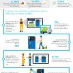 La servitización de la industria #infografia #infographic #tech