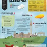 Sistema educativo de Alemania #infografia #infographic #education