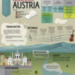Sistema educativo de Austria #infografia #infographic #education
