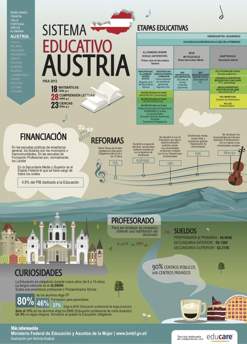 Sistema educativo de Austria #infografia #infographic #education