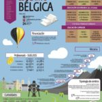 Sistema educativo de Bélgica infografia #infographic #education
