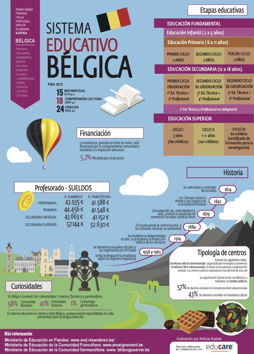 Sistema educativo de Bélgica infografia #infographic #education